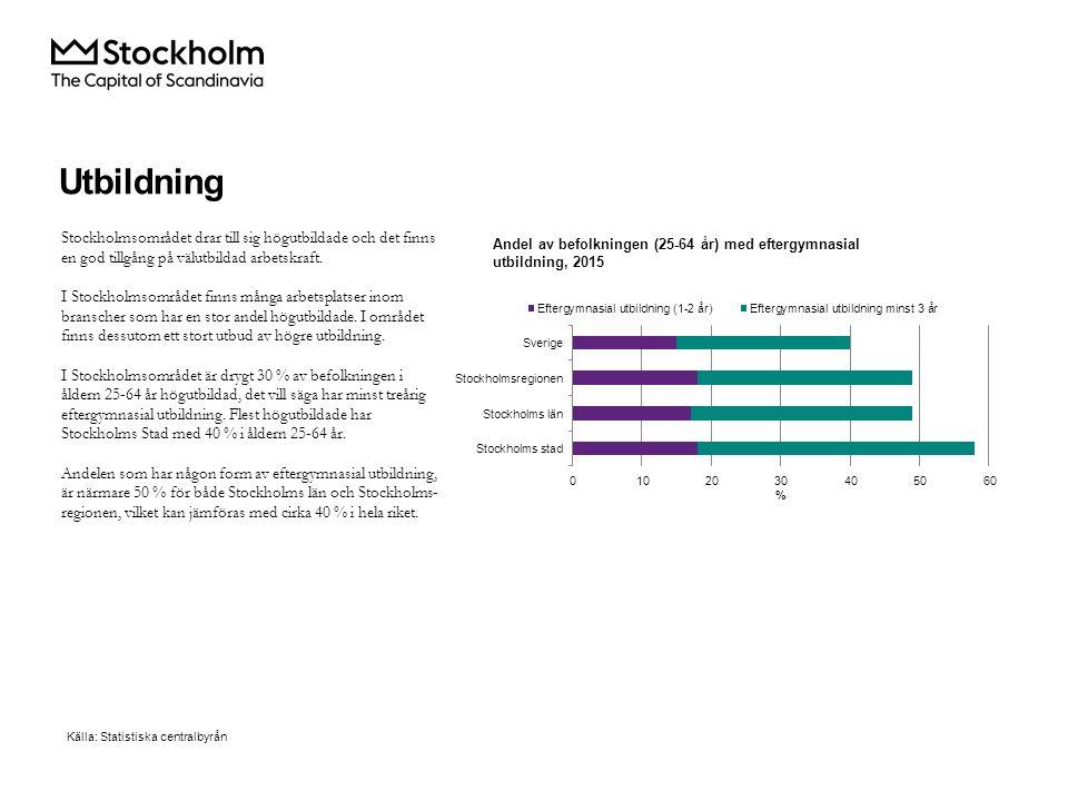 Stockholmsområdet drar till sig högutbildade och det finns en god tillgång på välutbildad arbetskraft.
