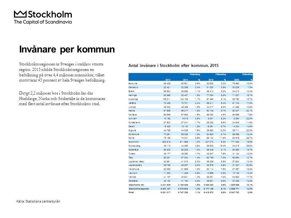 Stockholmsregionen är Sveriges i särklass största region.