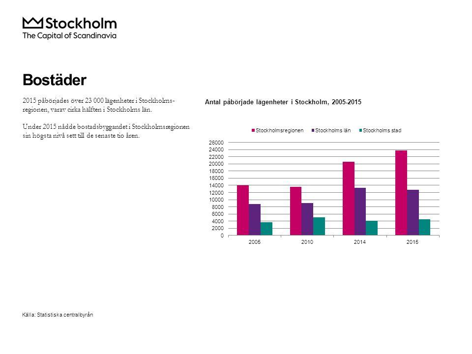 2015 påbörjades över 23 000 lägenheter i Stockholms- regionen, varav cirka hälften i Stockholms län.