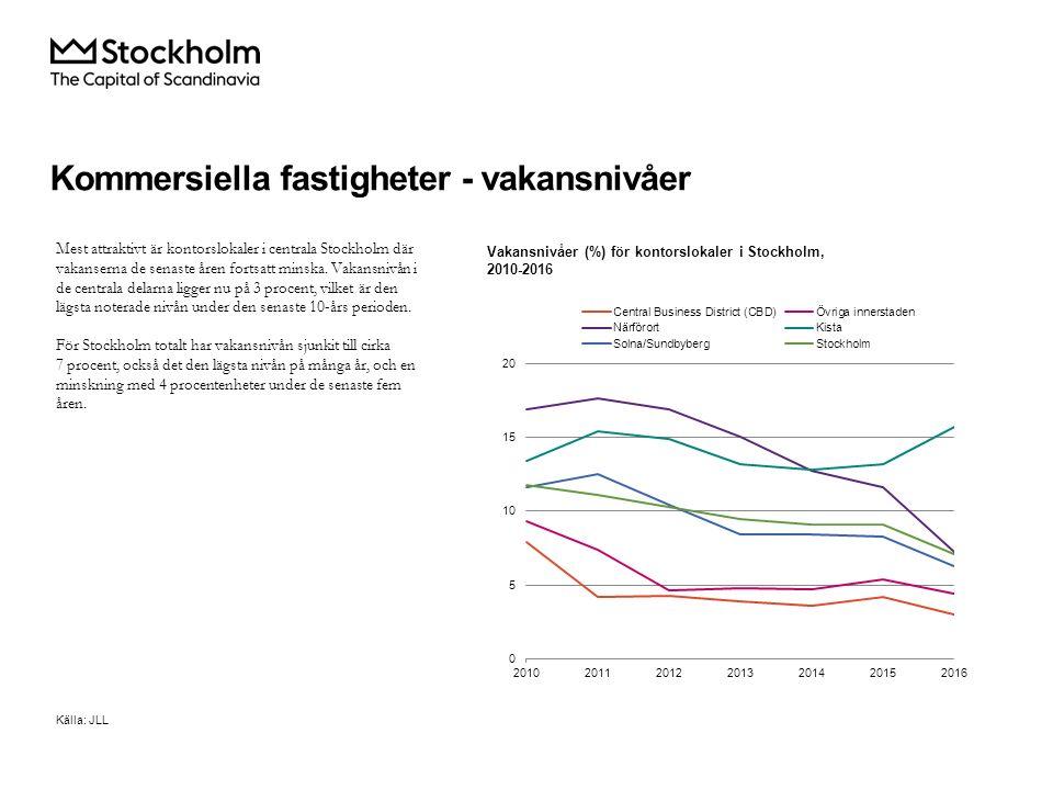Kommersiella fastigheter - vakansnivåer Mest attraktivt är kontorslokaler i centrala Stockholm där vakanserna de senaste åren fortsatt minska.