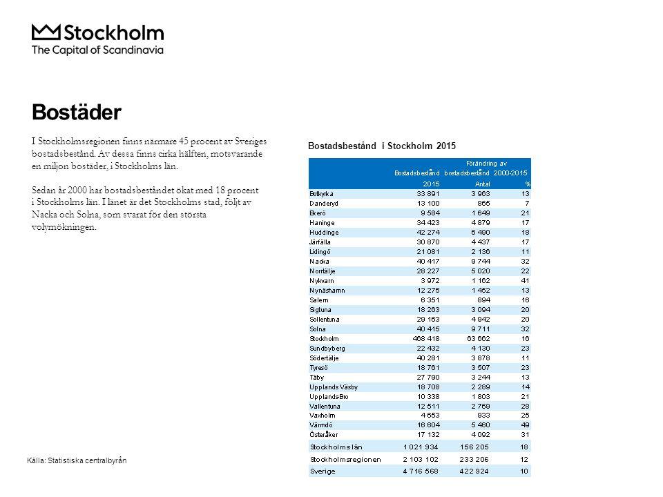 I Stockholmsregionen finns närmare 45 procent av Sveriges bostadsbestånd.