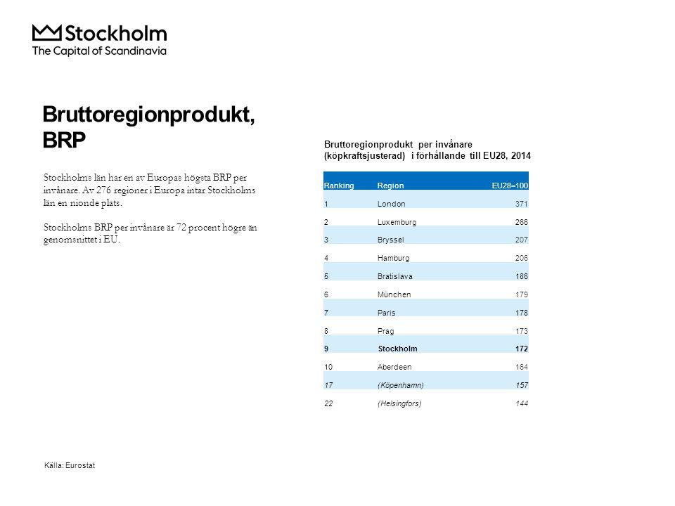 Bruttoregionprodukt, BRP Stockholms län har en av Europas högsta BRP per invånare.
