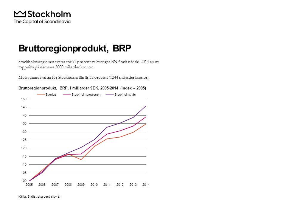 Bruttoregionprodukt, BRP Bruttoregionprodukt, MSEK, per bransch i Stockholms län 2014 I Stockholms län är det branschen företagstjänster, i vilken ingår företag verksamma inom exempelvis juridik, ekonomi, vetenskap och teknik, som är den bransch som bidrar mest till länets BRP.