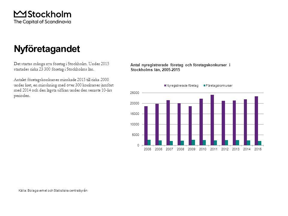 Det startas många nya företag i Stockholm.