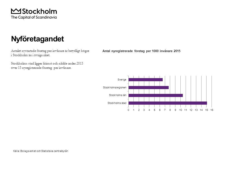 Antalet nystartade företag per invånare är betydligt högre i Stockholm än i övriga riket.