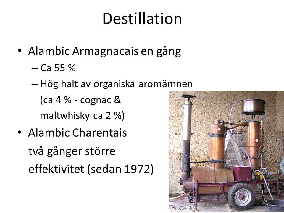 Destillation Alambic Armagnacais en gång – Ca 55 % – Hög halt av organiska aromämnen (ca 4 % - cognac & maltwhisky ca 2 %) Alambic Charentais två gånger större effektivitet (sedan 1972)