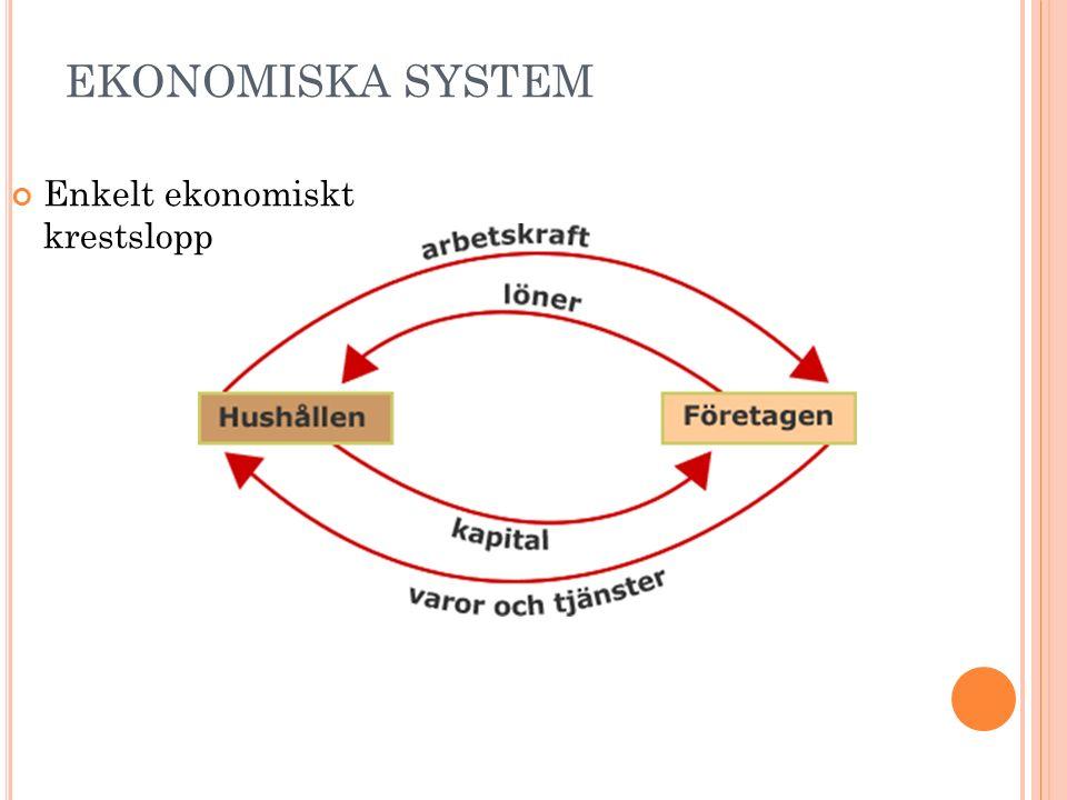 EKONOMISKA SYSTEM Enkelt ekonomiskt krestslopp