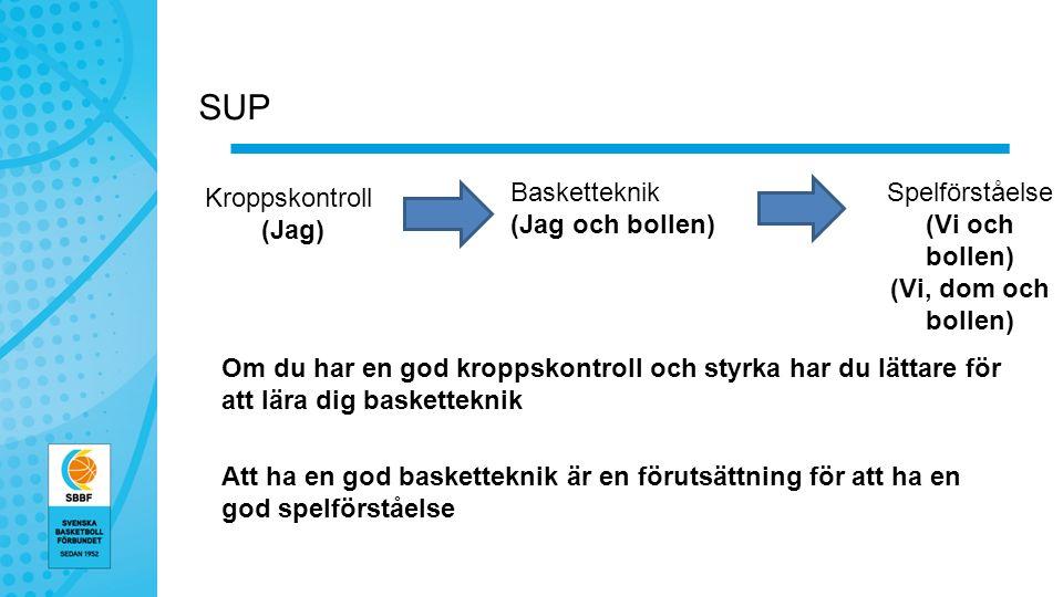 SUP Om du har en god kroppskontroll och styrka har du lättare för att lära dig basketteknik Att ha en god basketteknik är en förutsättning för att ha en god spelförståelse Basketteknik (Jag och bollen) Kroppskontroll (Jag) Spelförståelse (Vi och bollen) (Vi, dom och bollen)