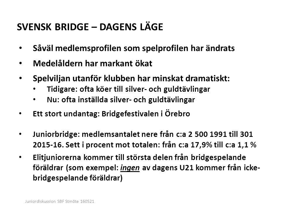 Juniordiskussion SBF Stmöte 160521 SVENSK BRIDGE – DAGENS LÄGE Såväl medlemsprofilen som spelprofilen har ändrats Medelåldern har markant ökat Spelviljan utanför klubben har minskat dramatiskt: Tidigare: ofta köer till silver- och guldtävlingar Nu: ofta inställda silver- och guldtävlingar Ett stort undantag: Bridgefestivalen i Örebro Juniorbridge: medlemsantalet nere från c:a 2 500 1991 till 301 2015-16.