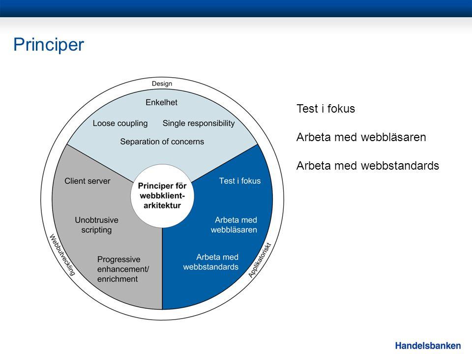 Principer Test i fokus Arbeta med webbläsaren Arbeta med webbstandards