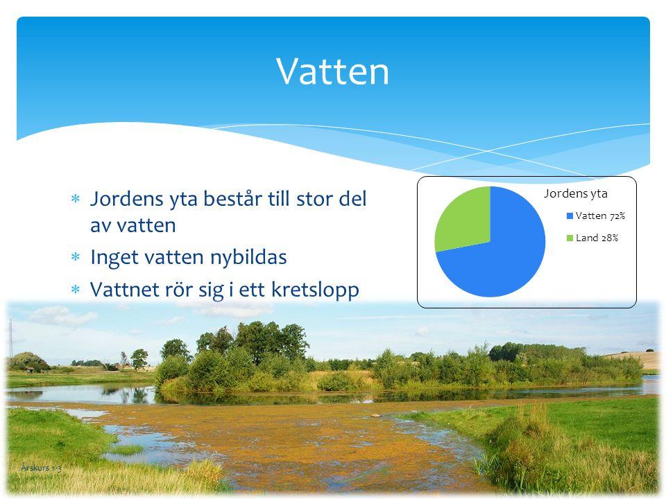 Vatten  Jordens yta består till stor del av vatten  Inget vatten nybildas  Vattnet rör sig i ett kretslopp Årskurs 1-3