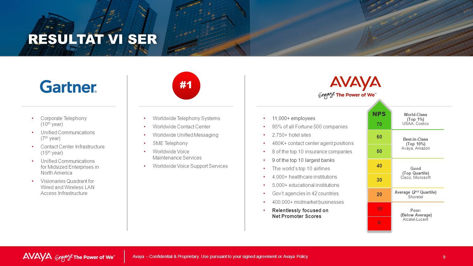 Avaya – Confidential & Proprietary.