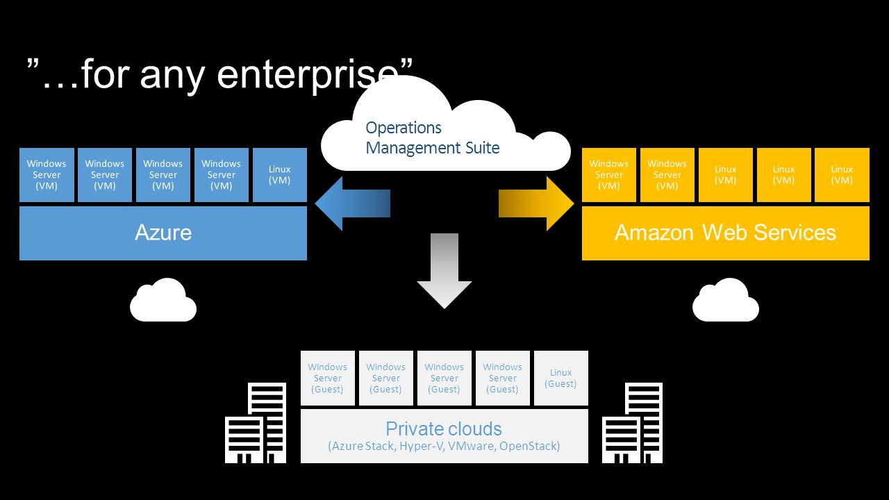 …for any enterprise Private clouds (Azure Stack, Hyper-V, VMware, OpenStack) Windows Server (Guest) Windows Server (Guest) Windows Server (Guest) Windows Server (Guest) Linux (Guest) Operations Management Suite