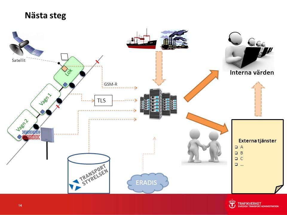 14 Lok Satellit GSM-R Vagn 1 Vagn 2 TLS Externa tjänster  A  B  C  … Interna värden Nästa steg ERADIS