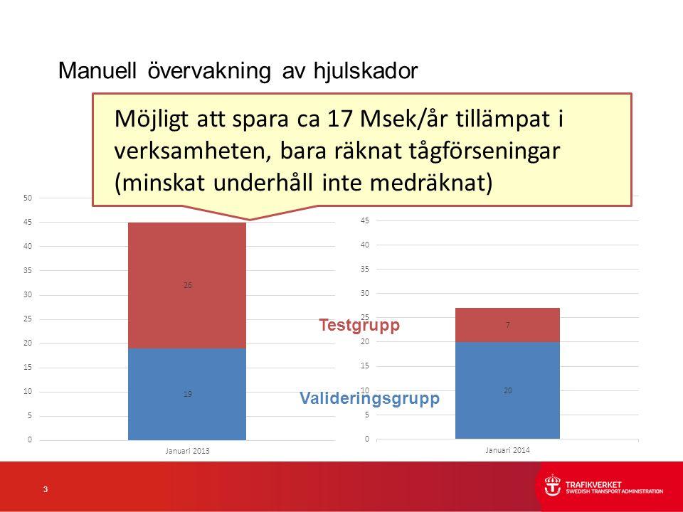 3 Manuell övervakning av hjulskador Testgrupp Valideringsgrupp Möjligt att spara ca 17 Msek/år tillämpat i verksamheten, bara räknat tågförseningar (minskat underhåll inte medräknat)