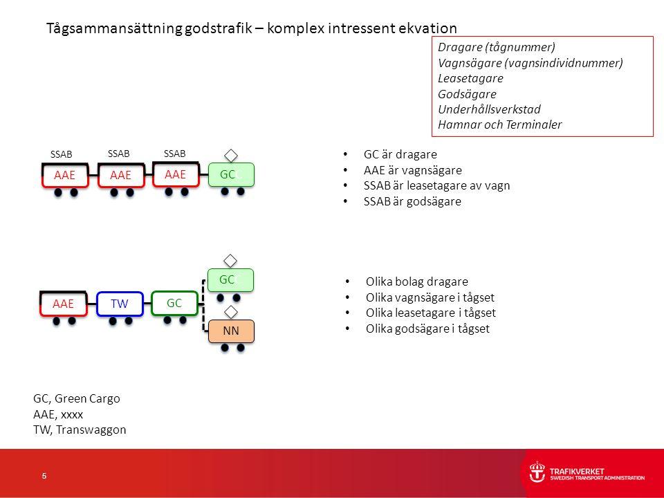 5 GC är dragare AAE är vagnsägare SSAB är leasetagare av vagn SSAB är godsägare GC, Green Cargo AAE, xxxx TW, Transwaggon Olika bolag dragare Olika vagnsägare i tågset Olika leasetagare i tågset Olika godsägare i tågset GC TW AAE GCC NN GCC AAE SSAB Tågsammansättning godstrafik – komplex intressent ekvation Dragare (tågnummer) Vagnsägare (vagnsindividnummer) Leasetagare Godsägare Underhållsverkstad Hamnar och Terminaler