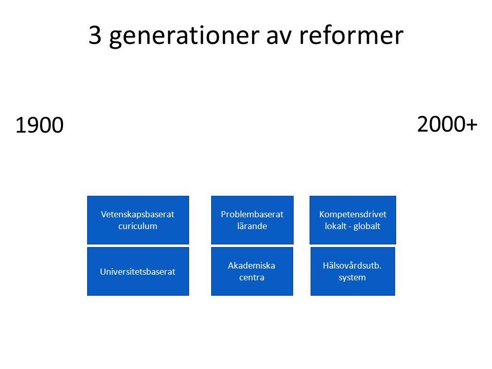 3 generationer av reformer Vetenskapsbaserat Problembaserat Systembaserat Vetenskapsbaserat curiculum Problembaserat lärande Kompetensdrivet lokalt - globalt Universitetsbaserat Akademiska centra Hälsovårdsutb.
