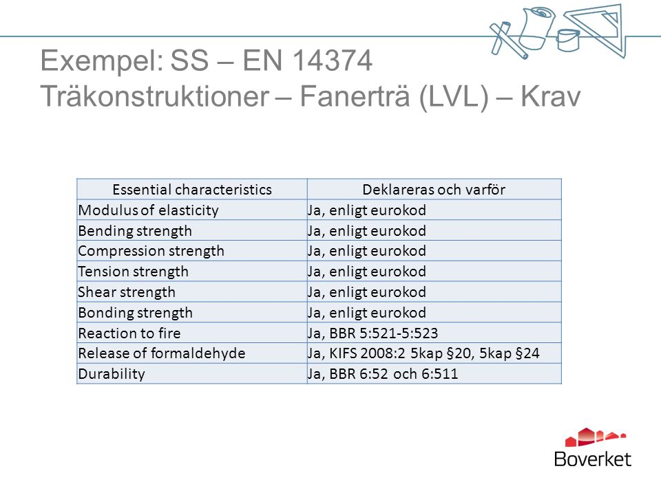 Exempel: SS – EN 14374 Träkonstruktioner – Fanerträ (LVL) – Krav Essential characteristicsDeklareras och varför Modulus of elasticityJa, enligt eurokod Bending strengthJa, enligt eurokod Compression strengthJa, enligt eurokod Tension strengthJa, enligt eurokod Shear strengthJa, enligt eurokod Bonding strengthJa, enligt eurokod Reaction to fireJa, BBR 5:521-5:523 Release of formaldehydeJa, KIFS 2008:2 5kap §20, 5kap §24 DurabilityJa, BBR 6:52 och 6:511