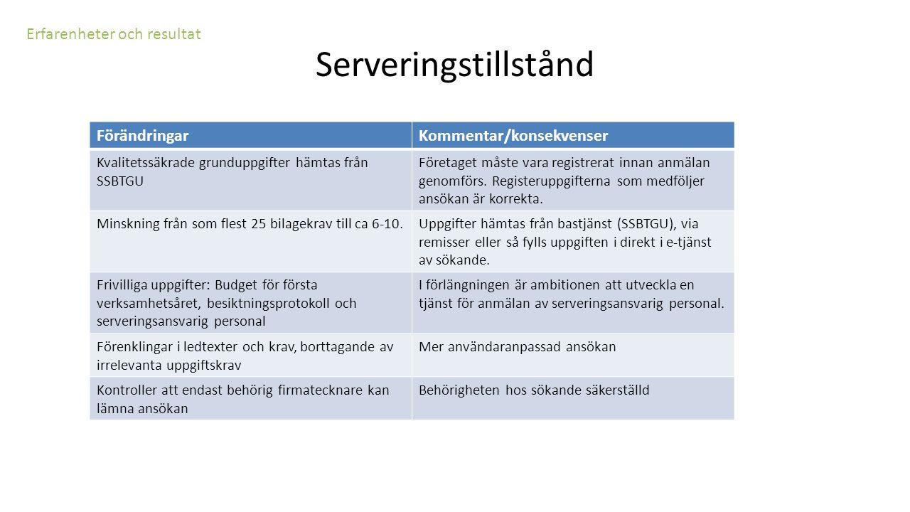 Erfarenheter och resultat Serveringstillstånd FörändringarKommentar/konsekvenser Kvalitetssäkrade grunduppgifter hämtas från SSBTGU Företaget måste va