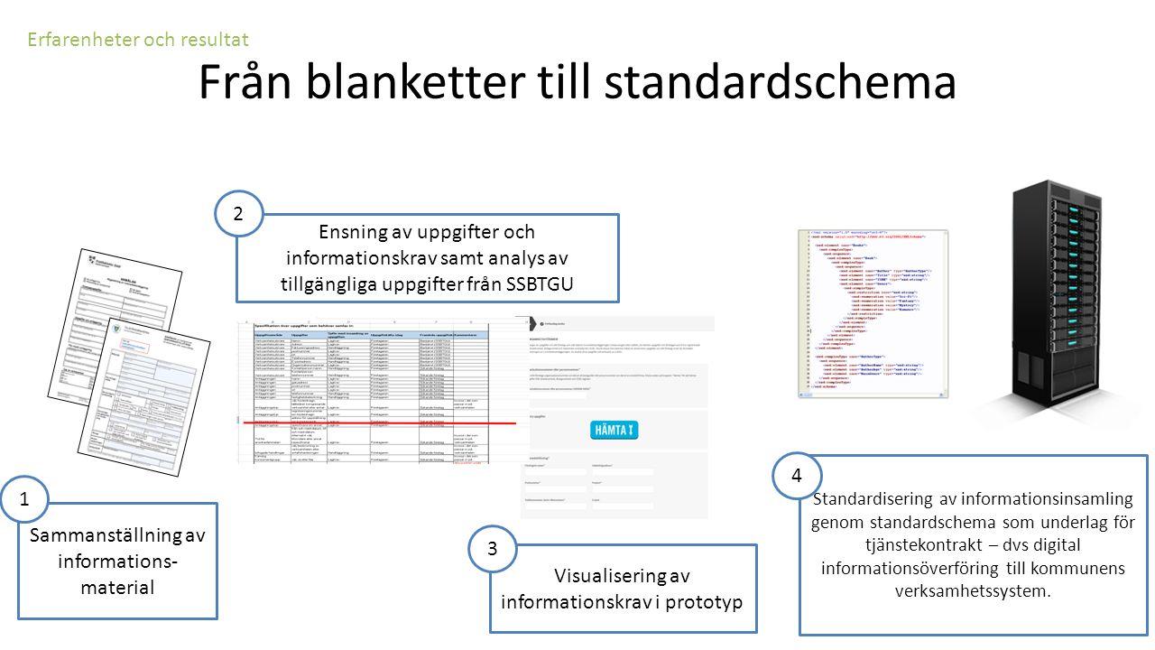 Visualisering av informationskrav i prototyp Erfarenheter och resultat Från blanketter till standardschema Sammanställning av informations- material 1