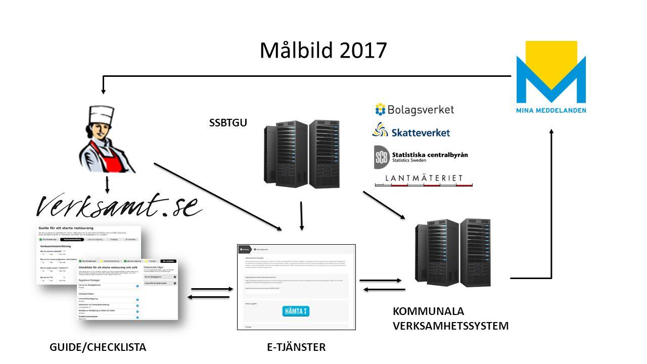 Målbild 2017 SSBTGU GUIDE/CHECKLISTAE-TJÄNSTER KOMMUNALA VERKSAMHETSSYSTEM
