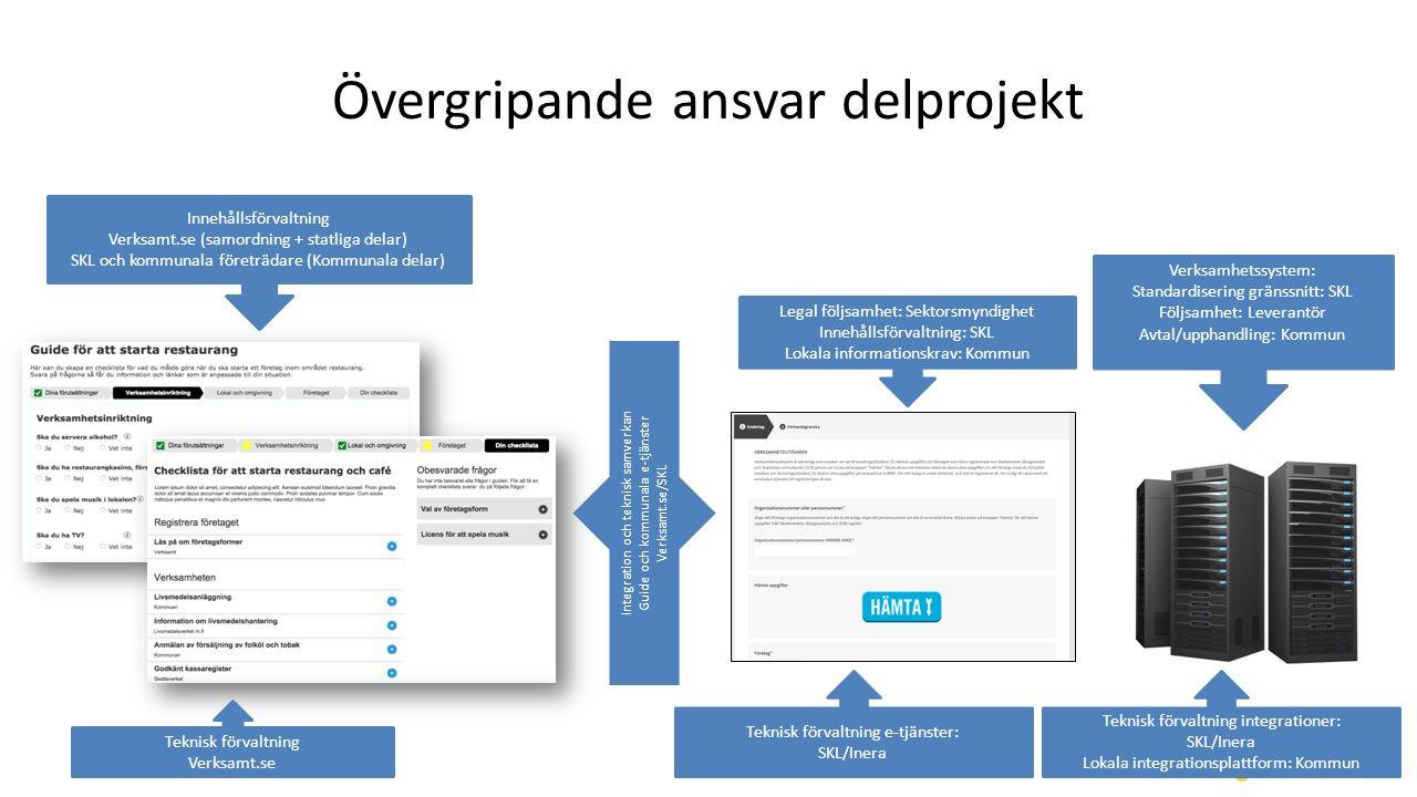 Övergripande ansvar delprojekt Teknisk förvaltning Verksamt.se Innehållsförvaltning Verksamt.se (samordning + statliga delar) SKL och kommunala företr