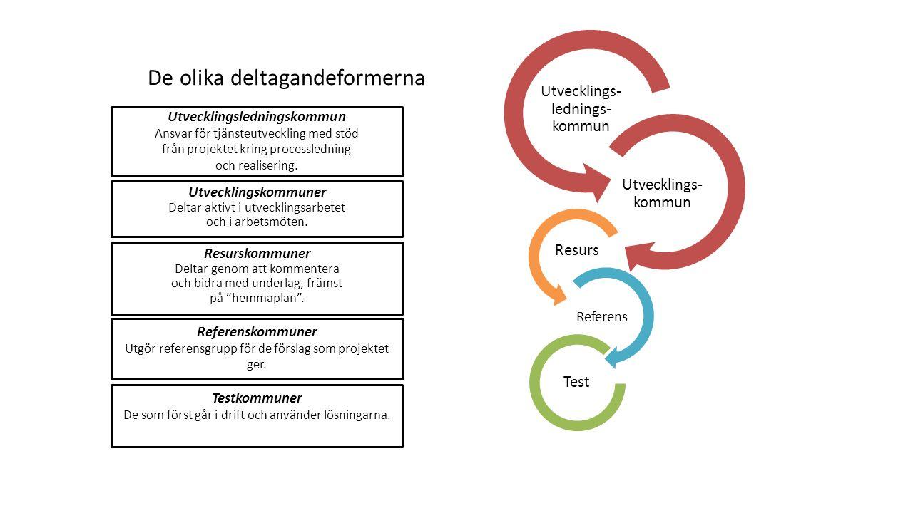 De olika deltagandeformerna Utvecklingskommuner Deltar aktivt i utvecklingsarbetet och i arbetsmöten. Resurskommuner Deltar genom att kommentera och b