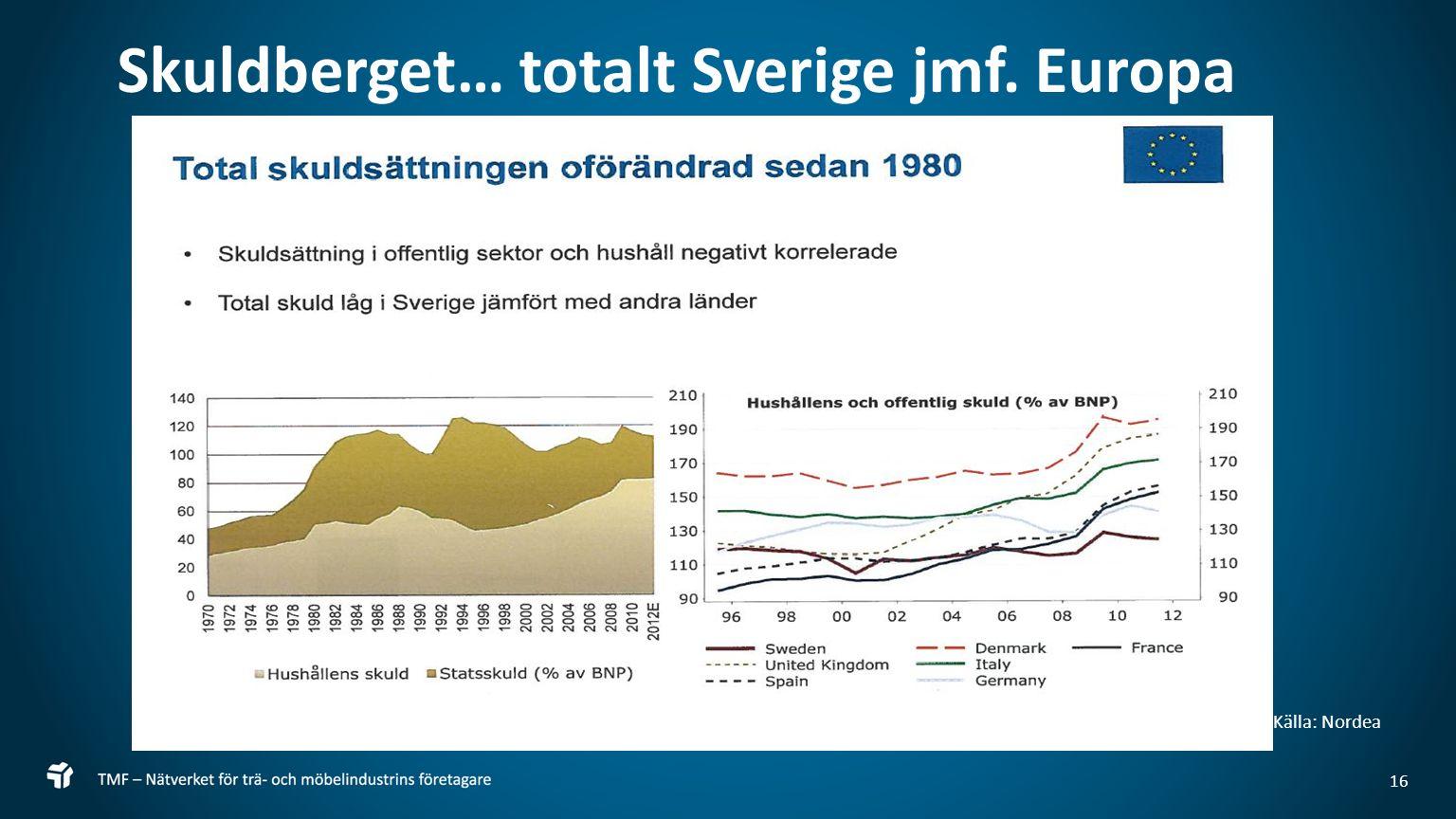 16 Skuldberget… totalt Sverige jmf. Europa Källa: Nordea