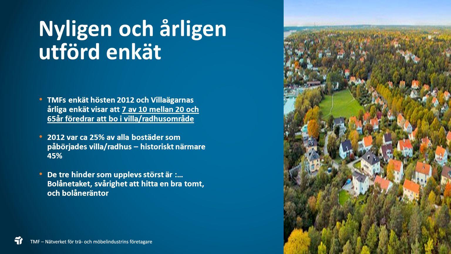 7 TMFs enkät hösten 2012 och Villaägarnas årliga enkät visar att 7 av 10 mellan 20 och 65år föredrar att bo i villa/radhusområde 2012 var ca 25% av al