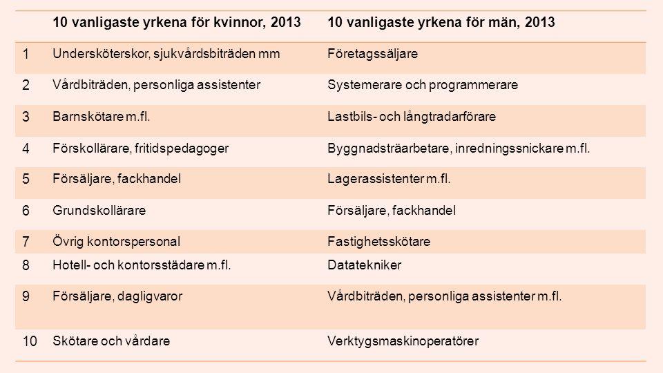 10 vanligaste yrkena för kvinnor, 201310 vanligaste yrkena för män, 2013 1 Undersköterskor, sjukvårdsbiträden mmFöretagssäljare 2 Vårdbiträden, personliga assistenterSystemerare och programmerare 3 Barnskötare m.fl.Lastbils- och långtradarförare 4 Förskollärare, fritidspedagogerByggnadsträarbetare, inredningssnickare m.fl.