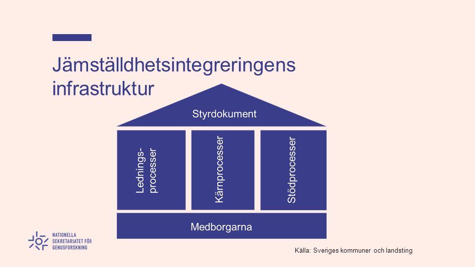 Jämställdhetsintegreringens infrastruktur Källa: Sveriges kommuner och landsting