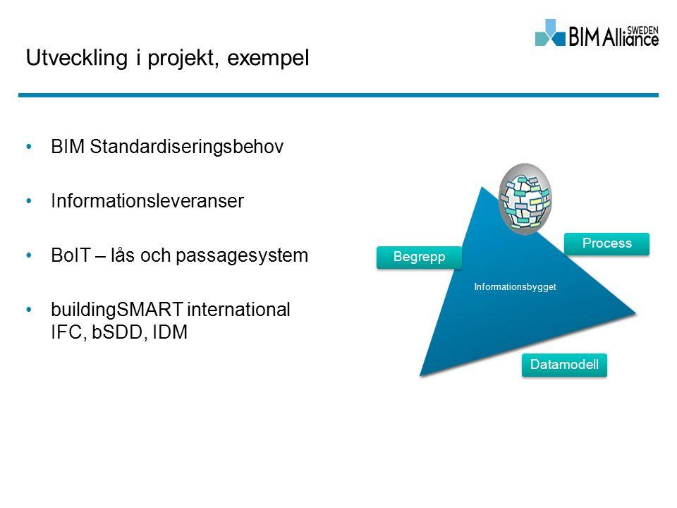 Utveckling i projekt, exempel BIM Standardiseringsbehov Informationsleveranser BoIT – lås och passagesystem buildingSMART international IFC, bSDD, IDM