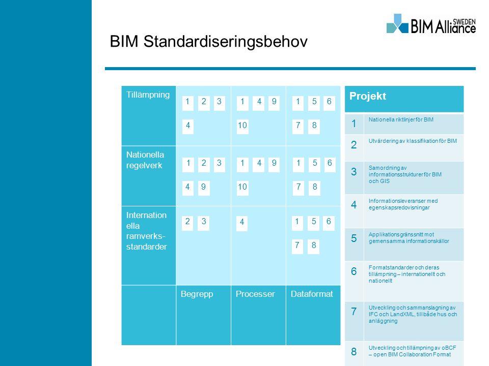 BIM Standardiseringsbehov Tillämpning Nationella regelverk Internation ella ramverks- standarder BegreppProcesserDataformat Projekt 1 Nationella riktlinjer för BIM 2 Utvärdering av klassifikation för BIM 3 Samordning av informationsstrukturer för BIM och GIS 4 Informationsleveranser med egenskapsredovisningar 5 Applikationsgränssnitt mot gemensamma informationskällor 6 Formatstandarder och deras tillämpning – internationellt och nationellt 7 Utveckling och sammanslagning av IFC och LandXML, till både hus och anläggning 8 Utveckling och tillämpning av oBCF – open BIM Collaboration Format 9 Utveckling av digitala begreppsbestämningar i standardavtal, förstudie 1010 Offentlig upphandling med krav på BIM-leveranser 1 123 4 1 10 49156 78 23 4 156 78 23 49 156 78 149