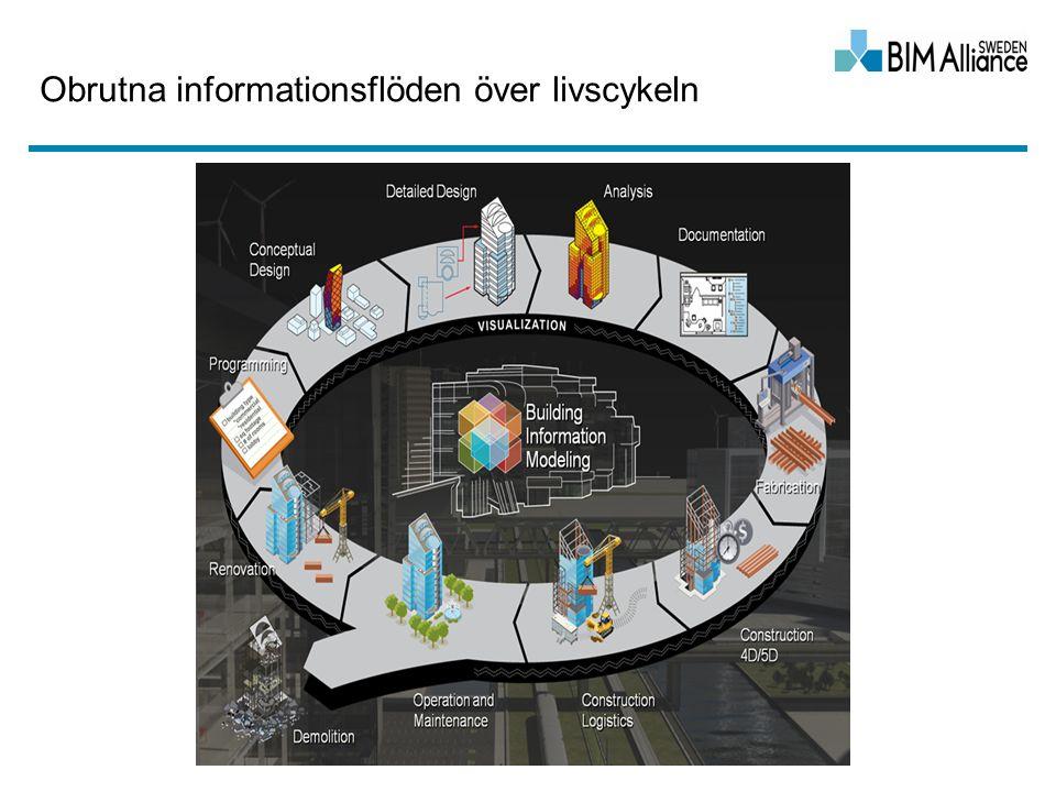 Obrutna informationsflöden över livscykeln