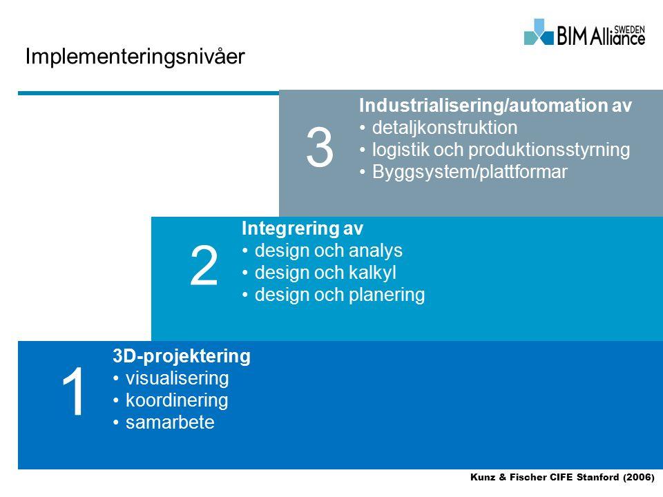 Implementeringsnivåer 3D-projektering visualisering koordinering samarbete Integrering av design och analys design och kalkyl design och planering Industrialisering/automation av detaljkonstruktion logistik och produktionsstyrning Byggsystem/plattformar 1 2 3 Kunz & Fischer CIFE Stanford (2006)