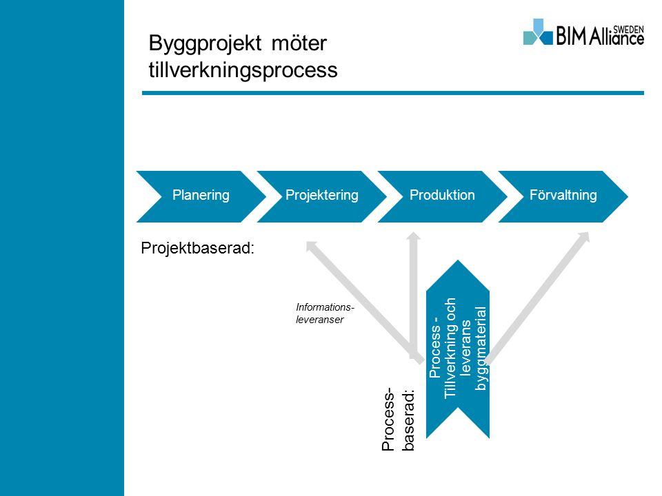 Byggprojekt möter tillverkningsprocess Process- baserad: Projektbaserad: Informations- leveranser