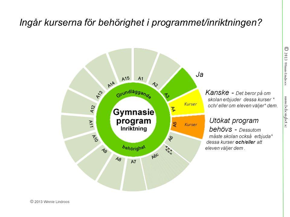 © 2013 Winnie Lindroos www.behorighet.se Ja Kanske - Det beror på om skolan erbjuder dessa kurser * och/ eller om eleven väljer* dem.