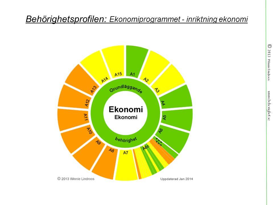 © 2013 Winnie Lindroos www.behorighet.se Behörighetsprofilen: Ekonomiprogrammet - inriktning ekonomi