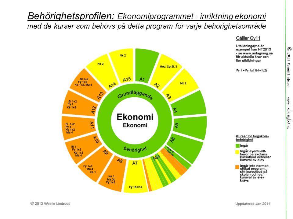 © 2013 Winnie Lindroos www.behorighet.se Behörighetsprofilen: Ekonomiprogrammet - inriktning ekonomi med de kurser som behövs på detta program för varje behörighetsområde