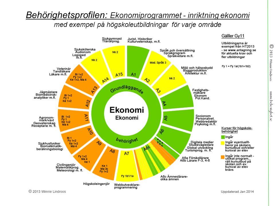 © 2013 Winnie Lindroos www.behorighet.se Behörighetsprofilen: Ekonomiprogrammet - inriktning ekonomi med exempel på högskoleutbildningar för varje område