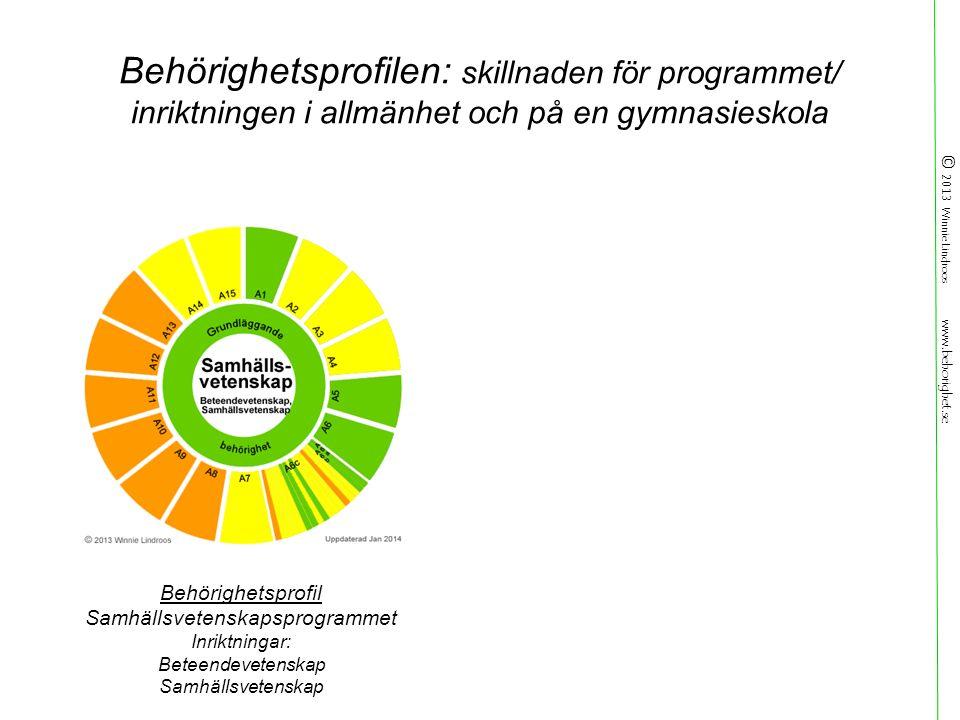 © 2013 Winnie Lindroos www.behorighet.se Behörighetsprofilen: skillnaden för programmet/ inriktningen i allmänhet och på en gymnasieskola Behörighetsprofil Samhällsvetenskapsprogrammet Inriktningar: Beteendevetenskap Samhällsvetenskap