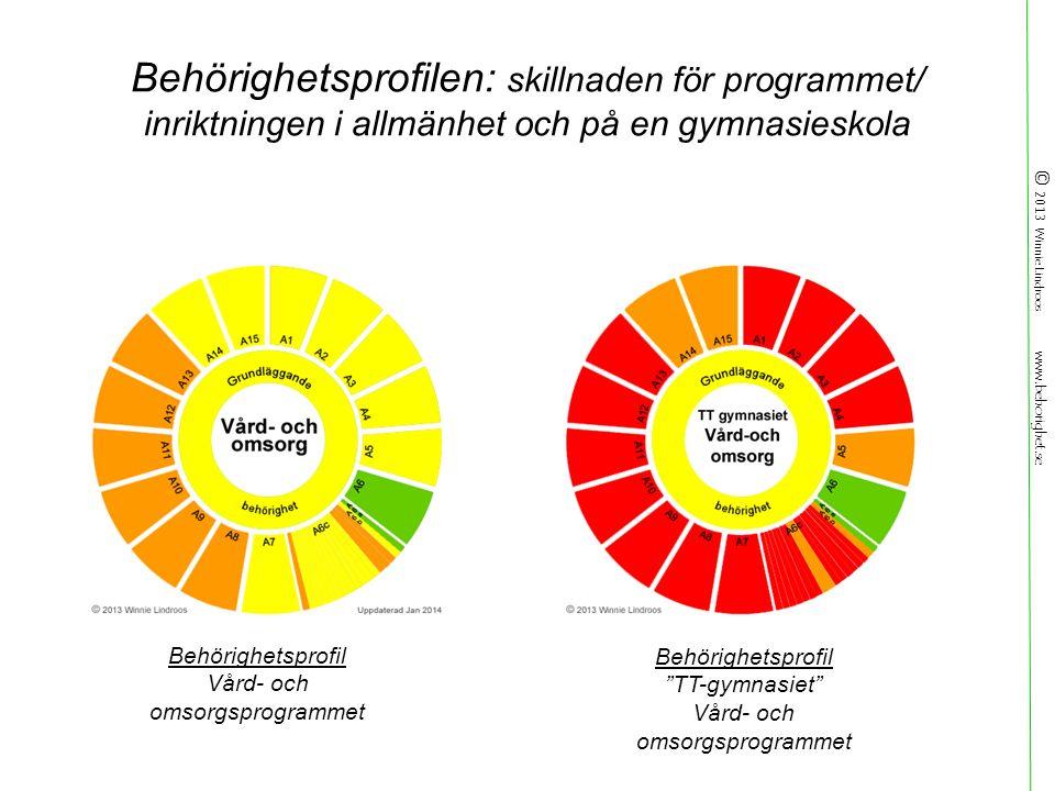 © 2013 Winnie Lindroos www.behorighet.se Behörighetsprofil TT-gymnasiet Vård- och omsorgsprogrammet Behörighetsprofil Vård- och omsorgsprogrammet Behörighetsprofilen: skillnaden för programmet/ inriktningen i allmänhet och på en gymnasieskola