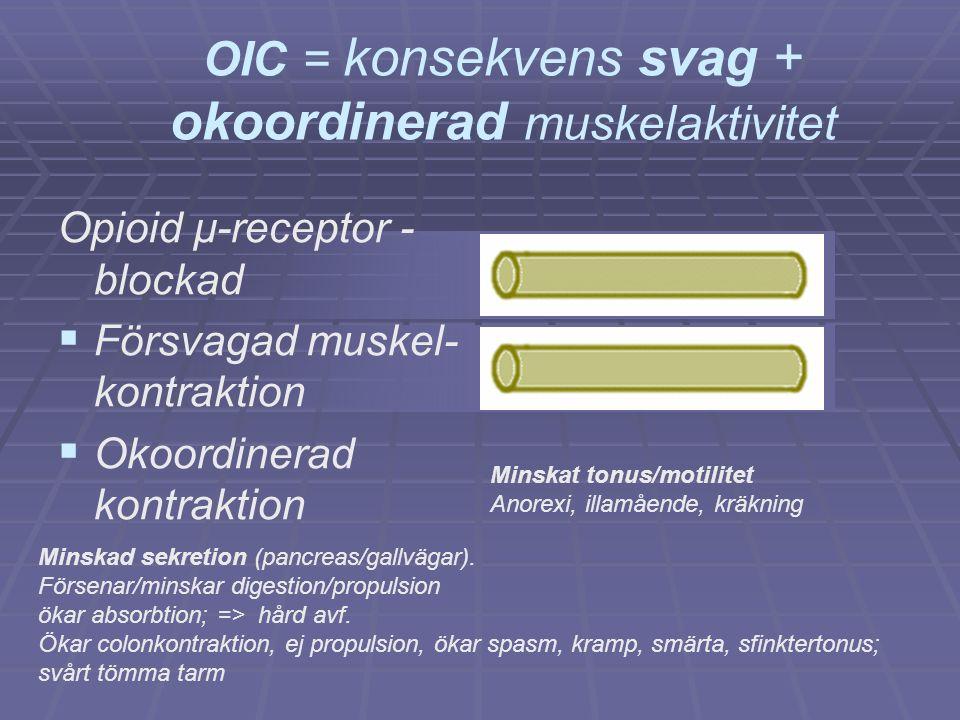 OIC = konsekvens svag + okoordinerad muskelaktivitet Opioid µ-receptor - blockad   Försvagad muskel- kontraktion   Okoordinerad kontraktion Minska