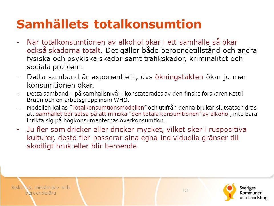 Samhällets totalkonsumtion -När totalkonsumtionen av alkohol ökar i ett samhälle så ökar också skadorna totalt. Det gäller både beroendetillstånd och