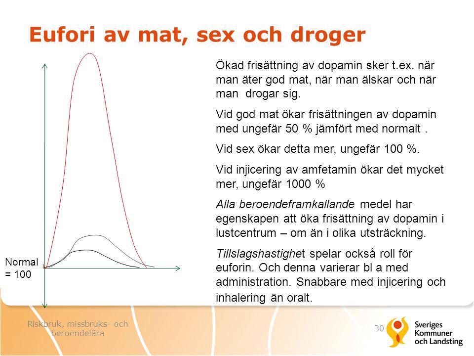Eufori av mat, sex och droger Ökad frisättning av dopamin sker t.ex. när man äter god mat, när man älskar och när man drogar sig. Vid god mat ökar fri