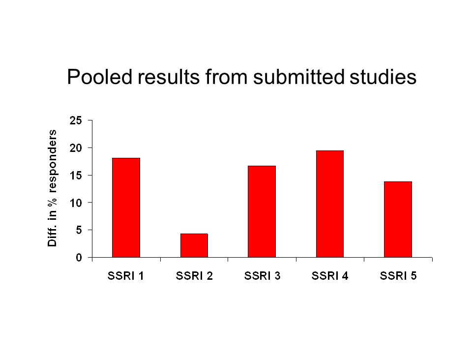 Pooled results from submitted studies