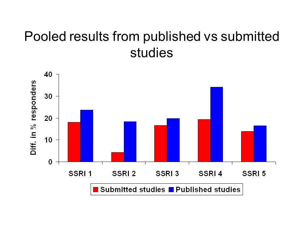 Pooled results from published vs submitted studies