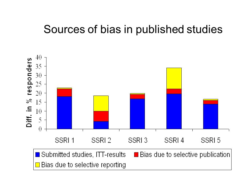 Sources of bias in published studies