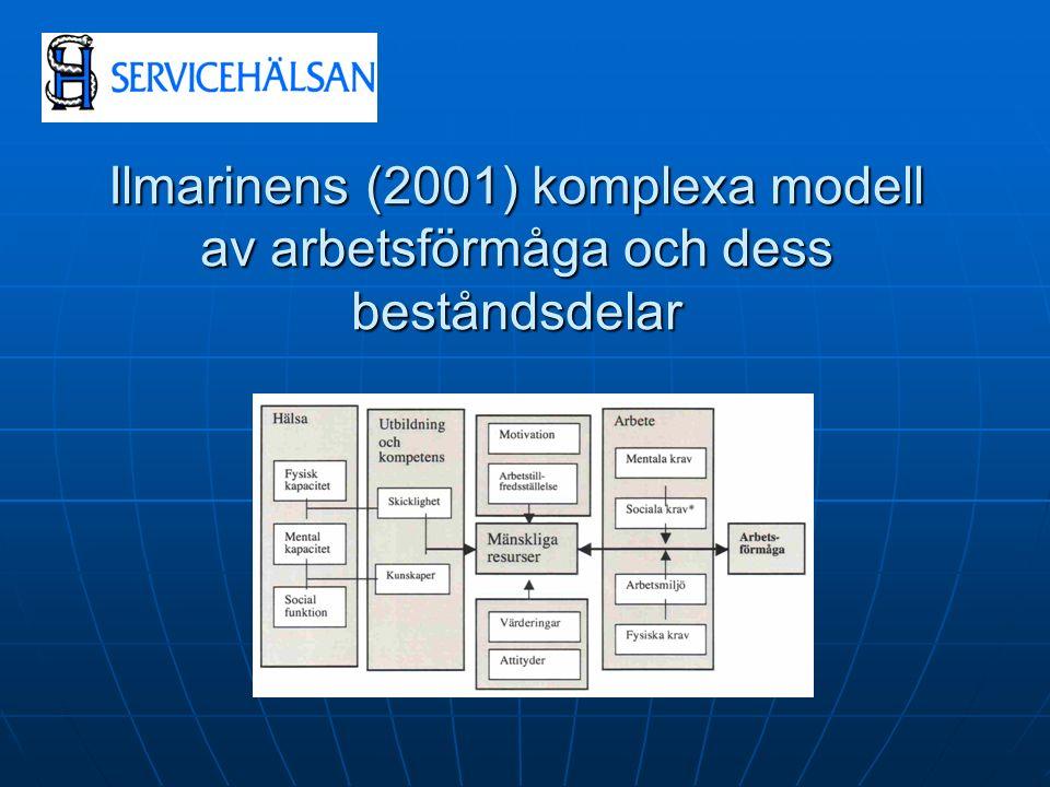 Ilmarinens (2001) komplexa modell av arbetsförmåga och dess beståndsdelar