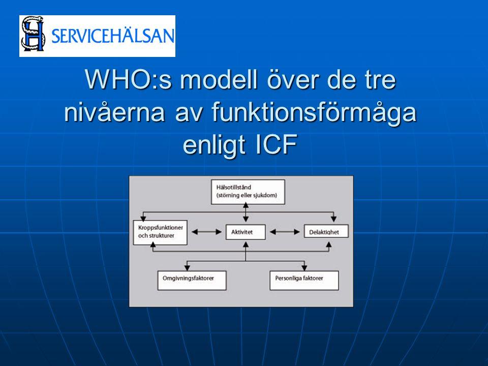 WHO:s modell över de tre nivåerna av funktionsförmåga enligt ICF